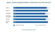209 negara di Dunia Telah Melakukan Pembatasan Perjalanan